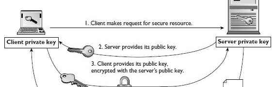Understanding basics : Public Key and Private Key