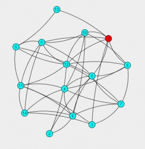 Red Color node is taken to be source node for calculating shortest paths to the rest of nodes.